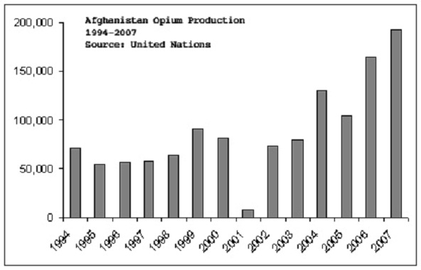 WAR ON DRUGS: US military Admits Guarding, Assisting Lucrative Opium Trade In Afghanistan