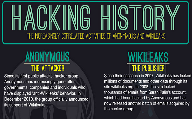 Hacking History: Anonymous & Wikileaks Correlated