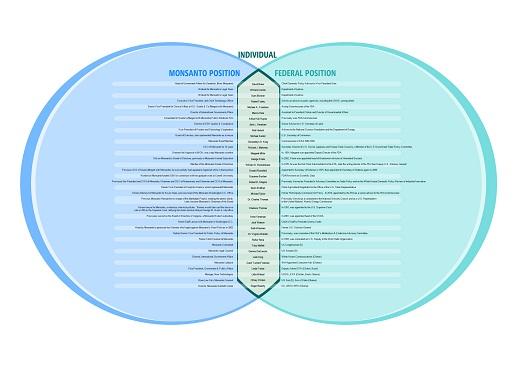 Monsanto_Infographic_Med