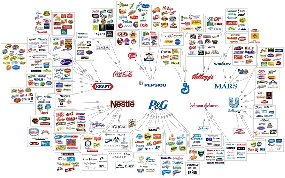 The 10 Major Food Companies – Flowchart Infographic