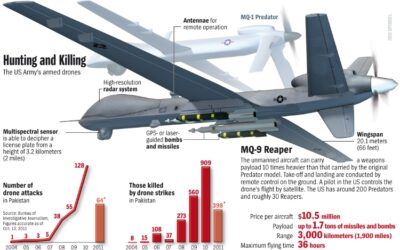 DRONES: Everything You Need To Know About Small UAVs to Hunter Killer Skynet Robots