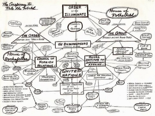 Order of the Illuminati: Flowchart Infographic of Divisions, Families, Control Groups