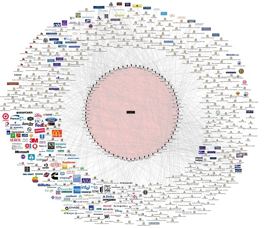 Super Mega Bilderberg Infographic Flowchart of Connected Banks, Politicians, Corporations, Control Groups