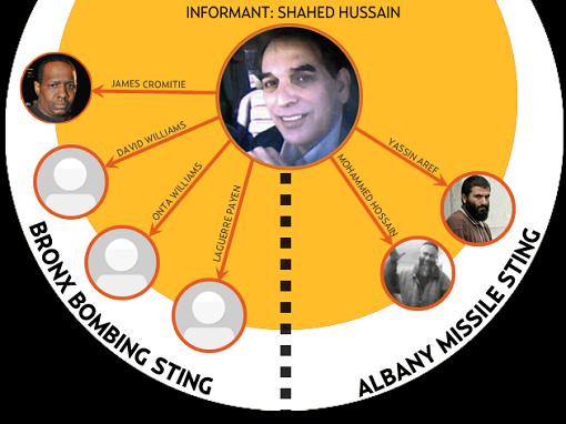 Terrorists for the FBI: Inside the Bureau's Secret Network that Surveils and Entraps Americans
