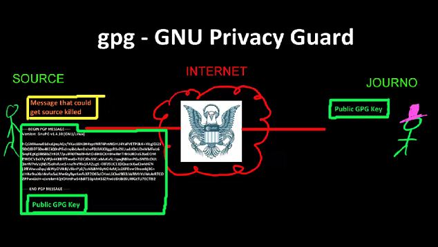 The Edward Snowden guide to encryption: Secret 12-minute homemade video